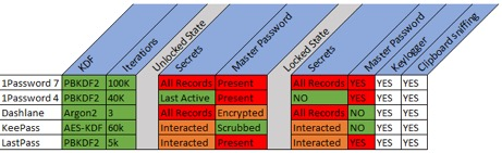Figure 21. Summary of each password managers security items we examined.