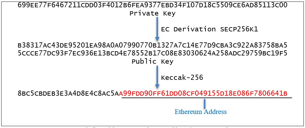 Figure 1.Example flow of deriving an Ethereum address 										from a private key.