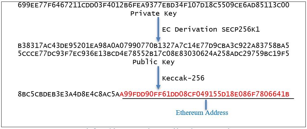 The Blockchain Bandit - Ethercombing: Finding Secrets in