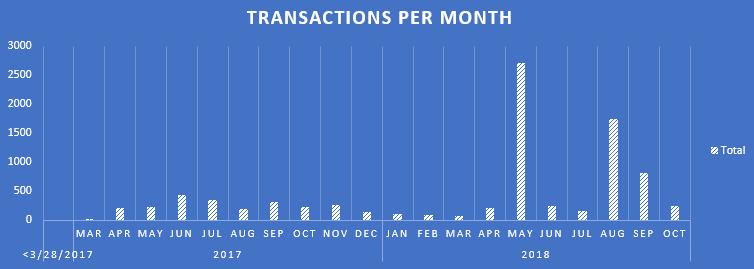 "Figure 13. Transaction volume over a """" Passphrase parity wallet."