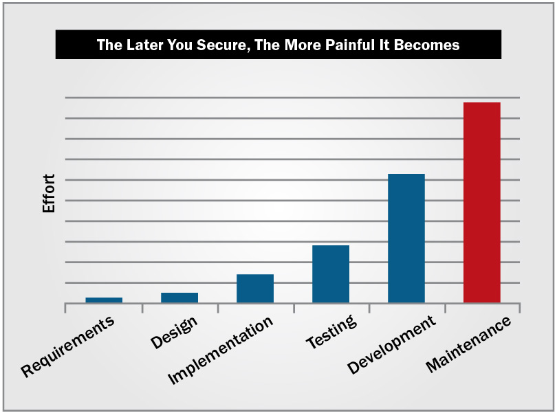 Secure Software Development Graph